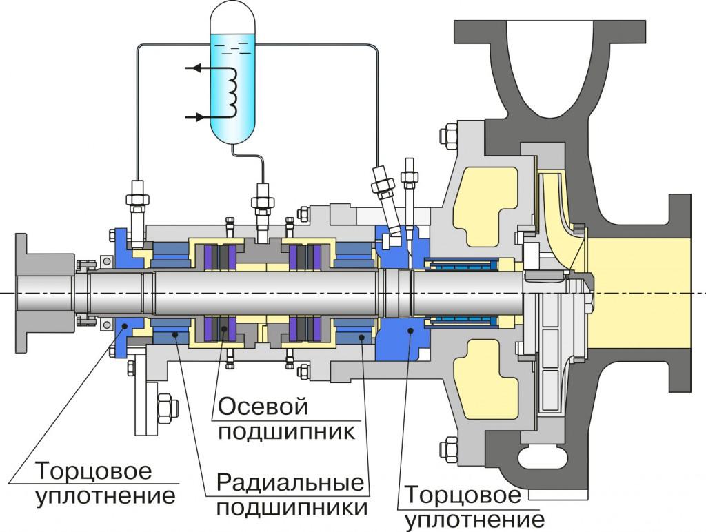 Эксплуатация уплотнений центробежных насосов